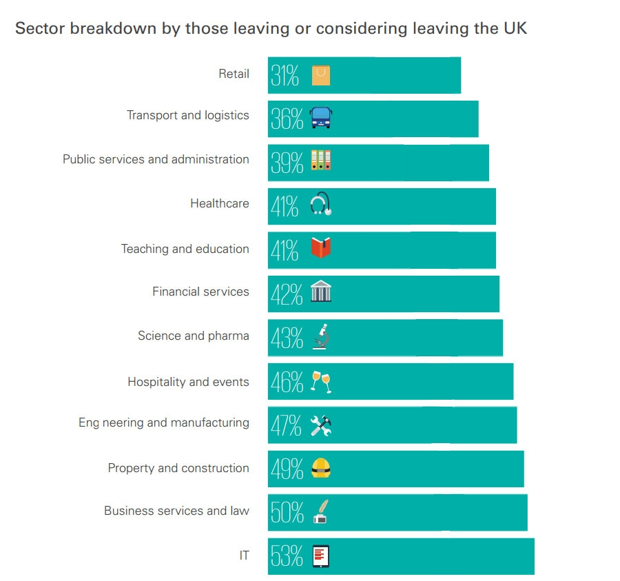 Sector breakdown by those leaving or considering leaving