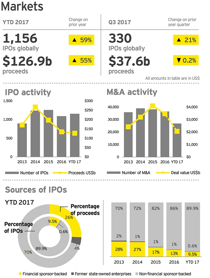 Headline IPO results to Q3 2017