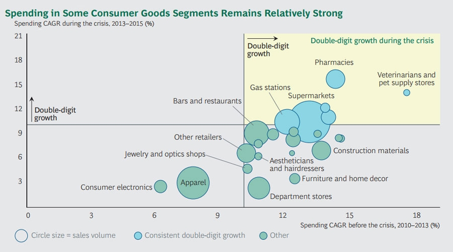 Spenging in consumer segments