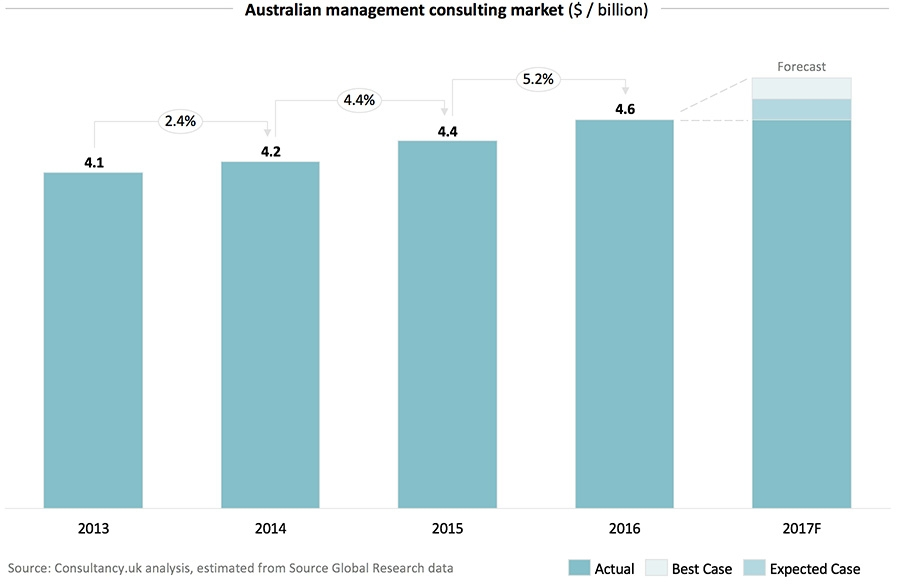 Australian management consulting market