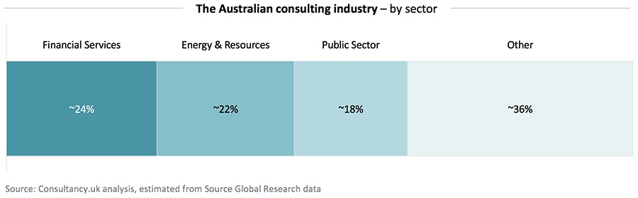The Australian consulting industry