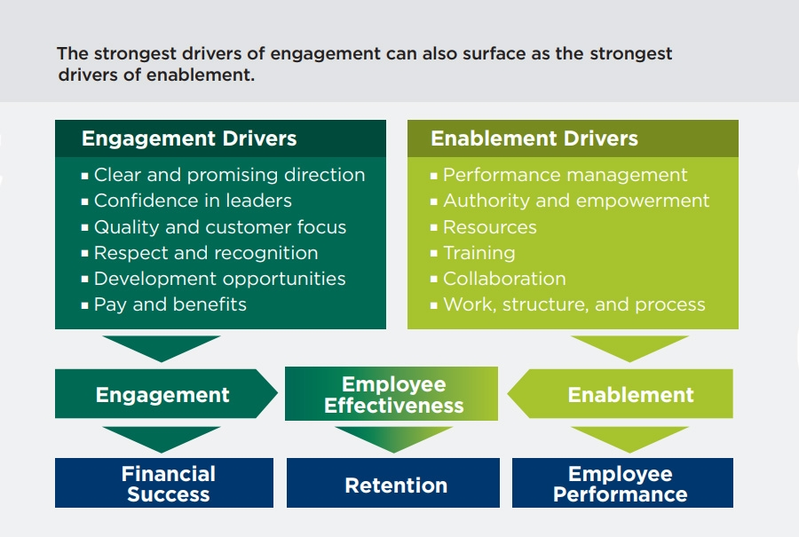Engagement and enablement drivers