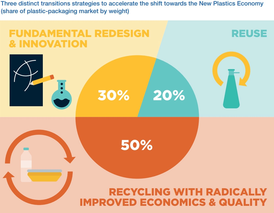 Global effort needed to tackle plastic recycling waste issues