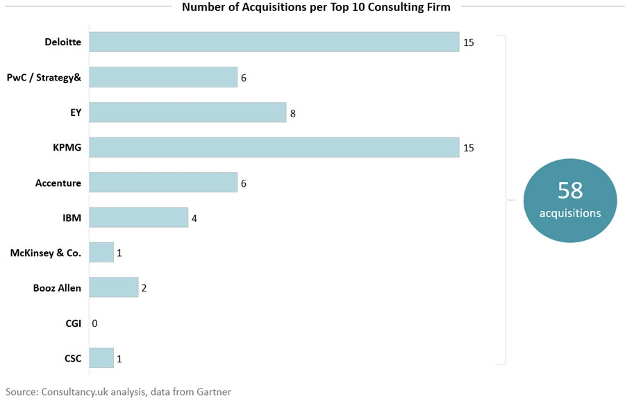 Number of Acquistitions per top 10 consulting firm