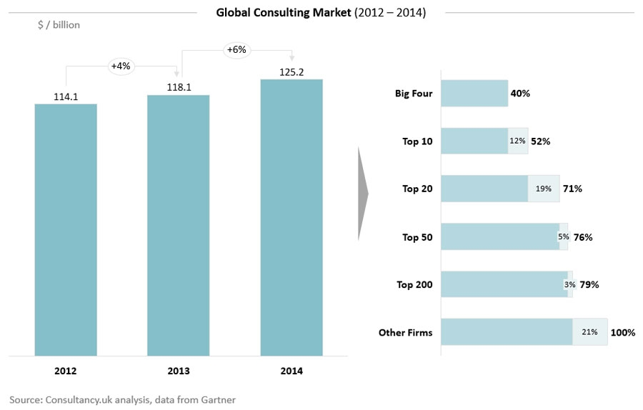Global Consulting Market