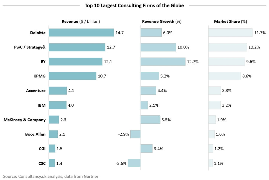 Top 10 largest consulting firms of the globe