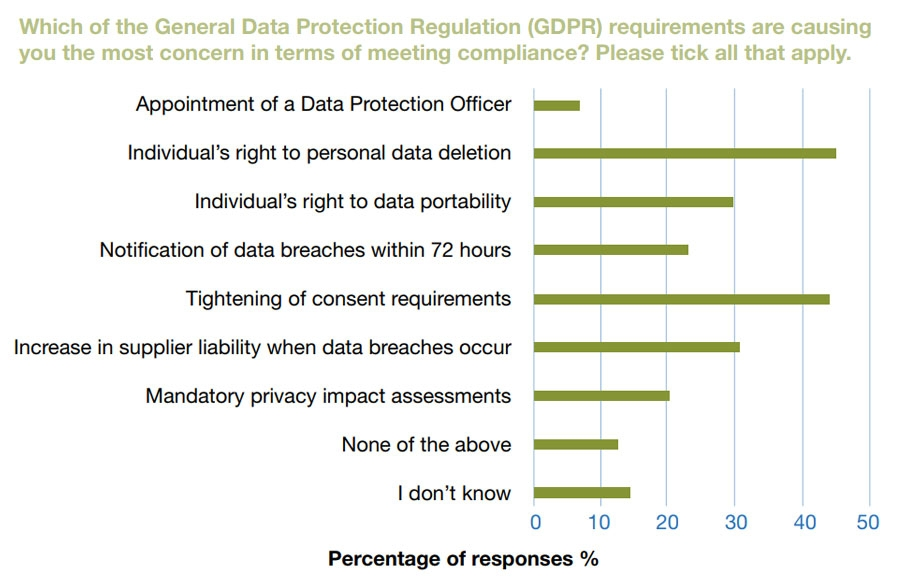 GDPR areas of concern