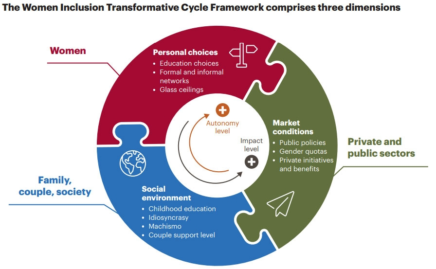 Female inclusion cycle