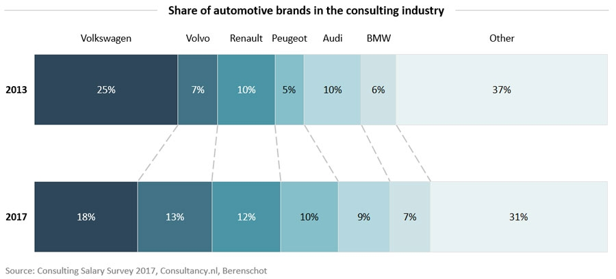 Share of automotive brands in the consulting industry