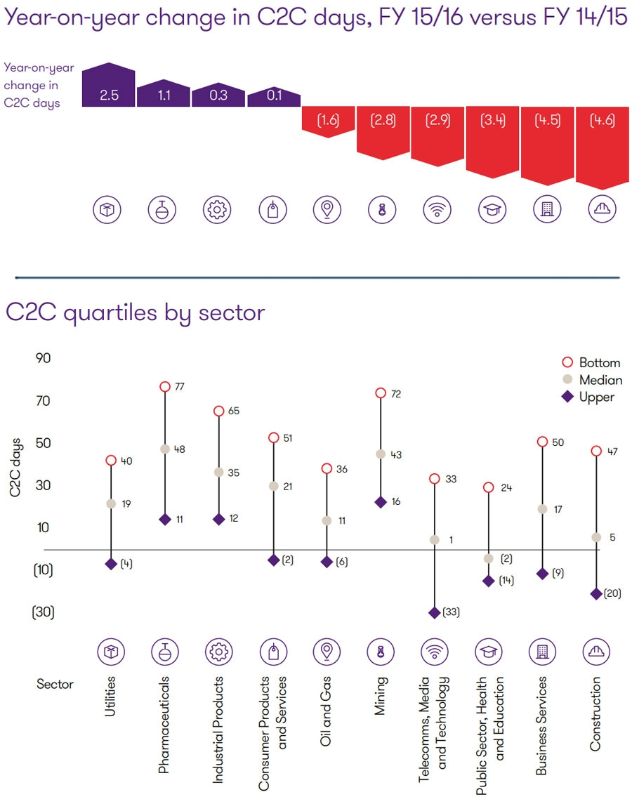 C2C quartiles by sector and changes by sector.