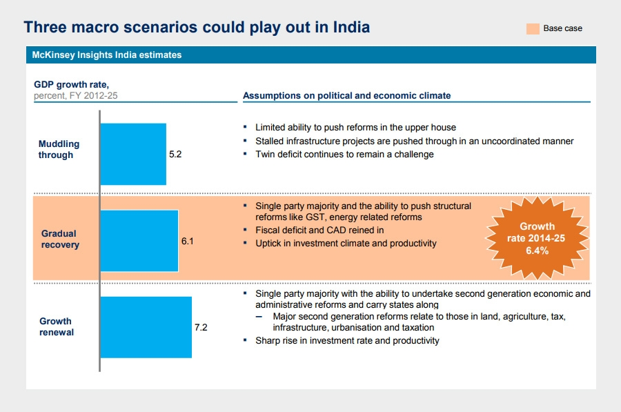 McKinsey insights India estimates