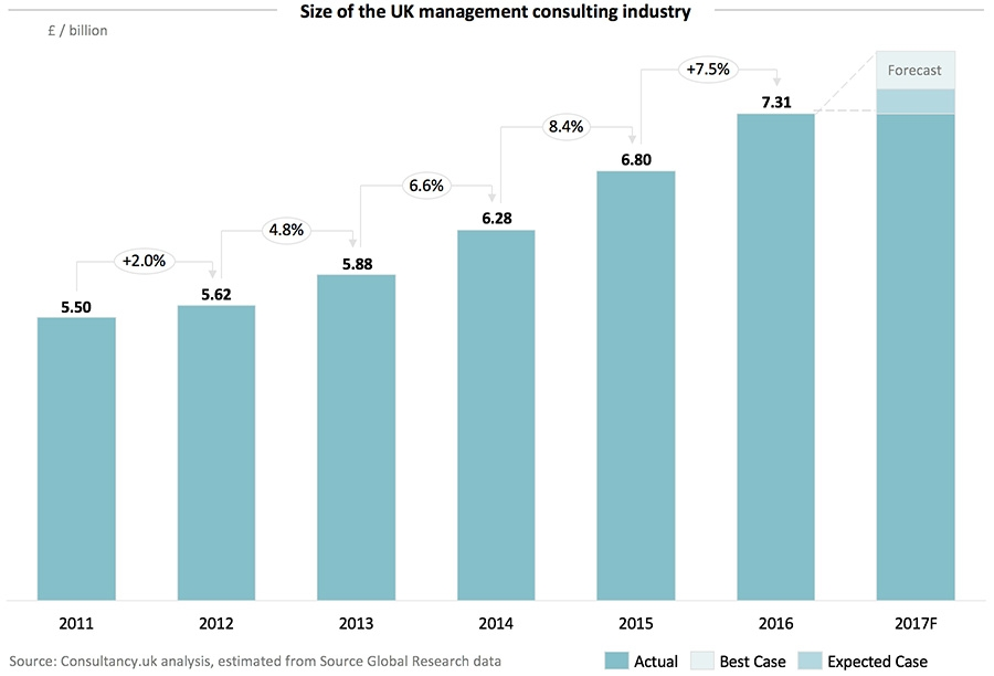 Size of the UK management consulting industry