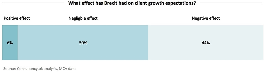 What effect has Brext had on client growth expectations