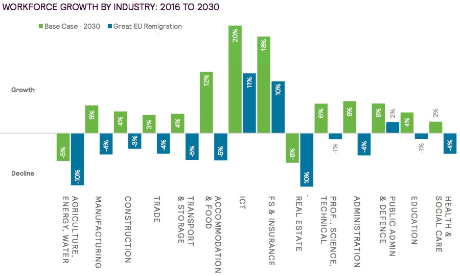 Workforce growth by industry.