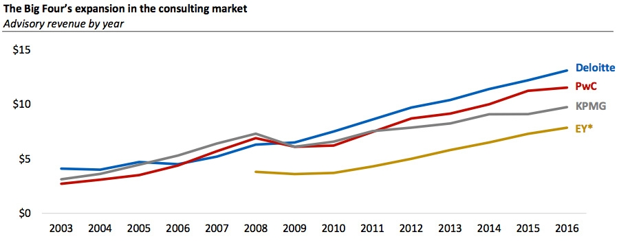 The Big Four's expansion in the consulting market