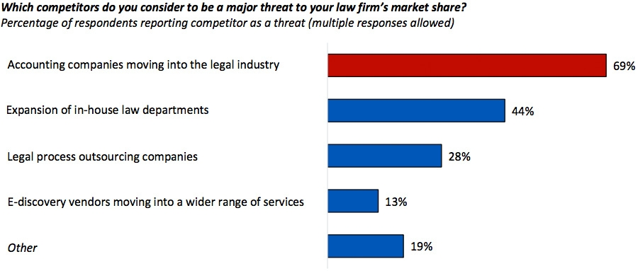 Which competitors do you consider to be a major threat to your law firm's market share