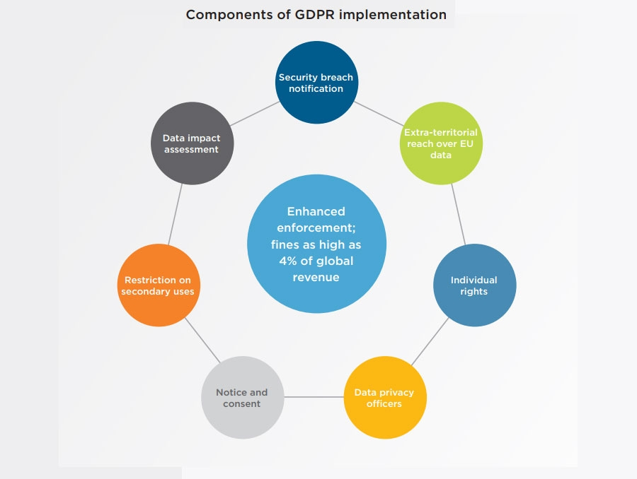 Components of GDPR implementation