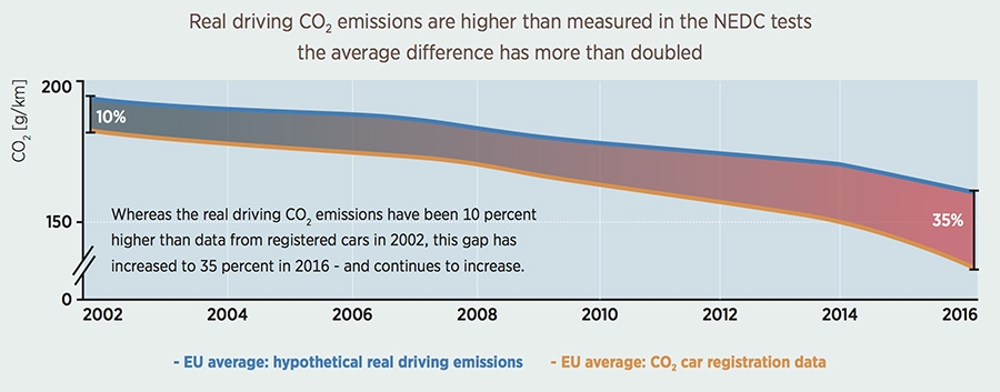 Real driving Co2 emisions are higher then measured in the NEDC tests
