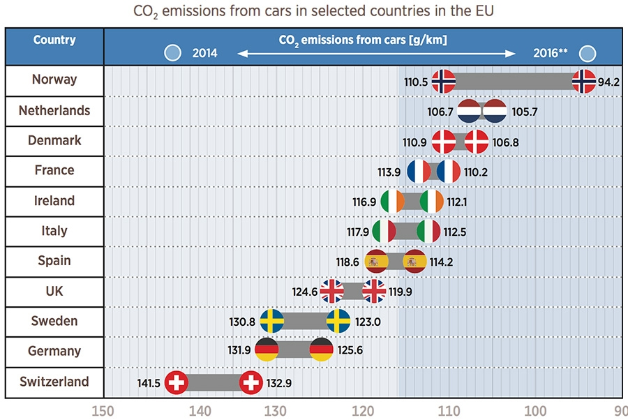 Co2 Emissions from cars in selected countries in the EU