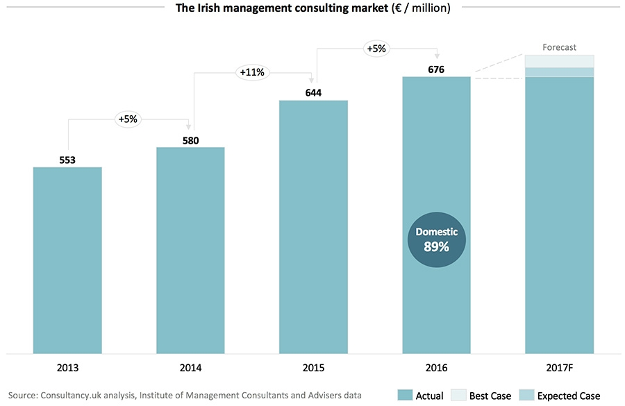 The Irish management consulting market (€ / million)