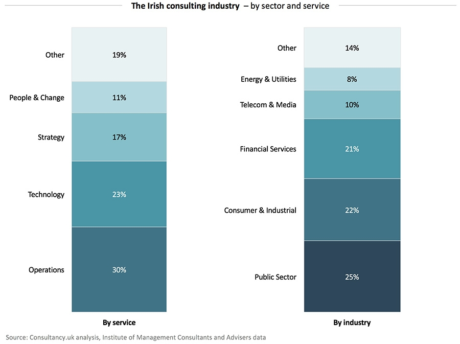The Irish consulting industry - by sector and service