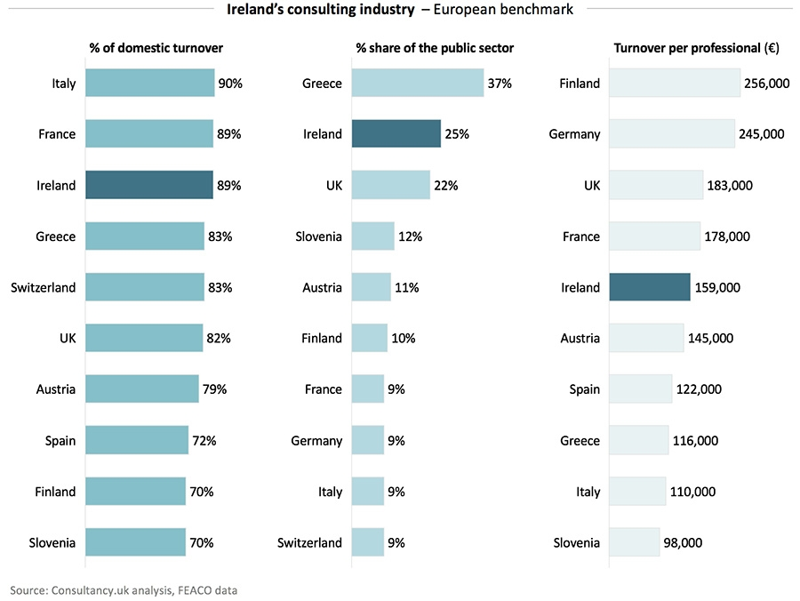 Ireland's consulting industry – European benchmark