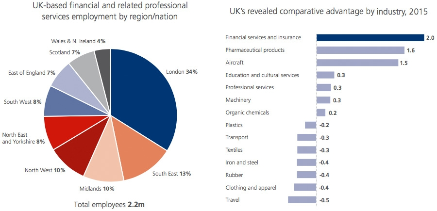 UK Based financial and related professional services employment by region and nation