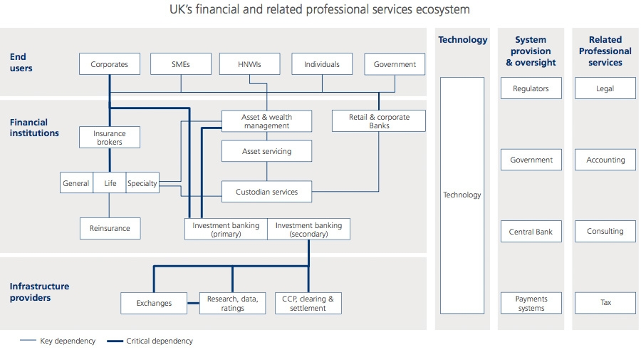 UK's financial and related professional services ecosystem