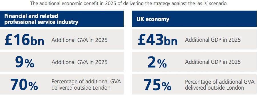 The additional economic benefit in 2015 of delivering the strategy against the as is scenario