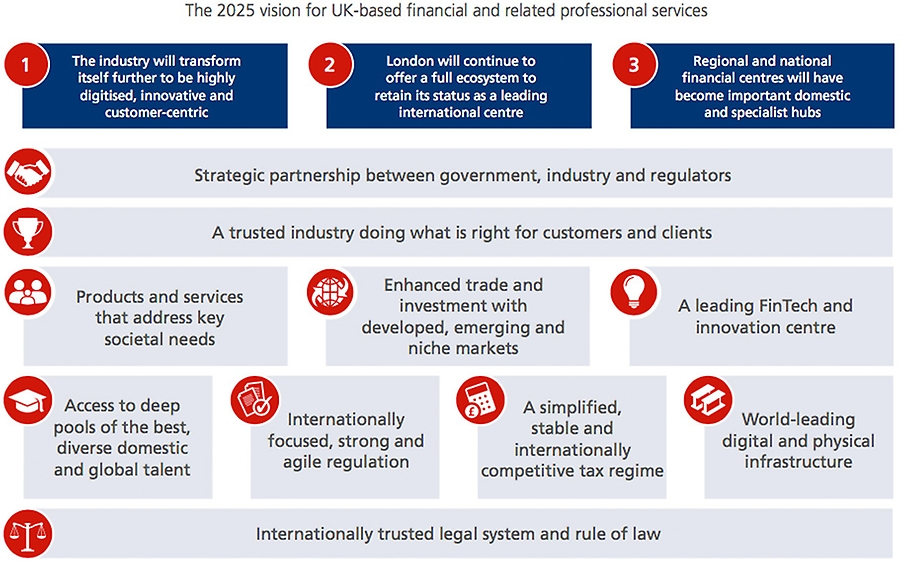 The 2025 vision for UK-based financial and related professional services