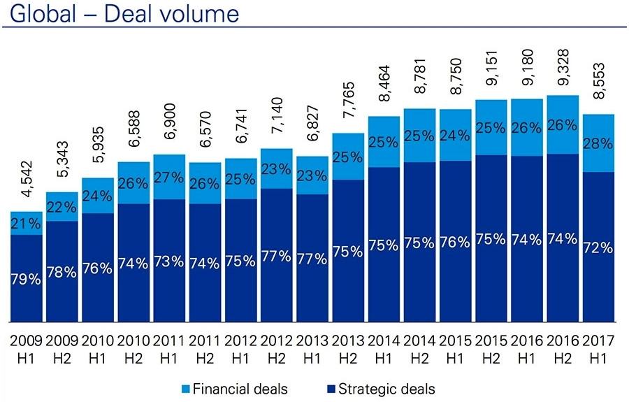 Global deal volume