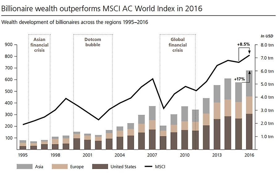 Billionaire wealth outperforms MSCI