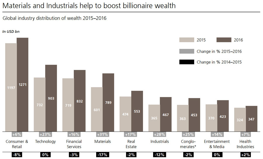 Materials and industrials boost wealth