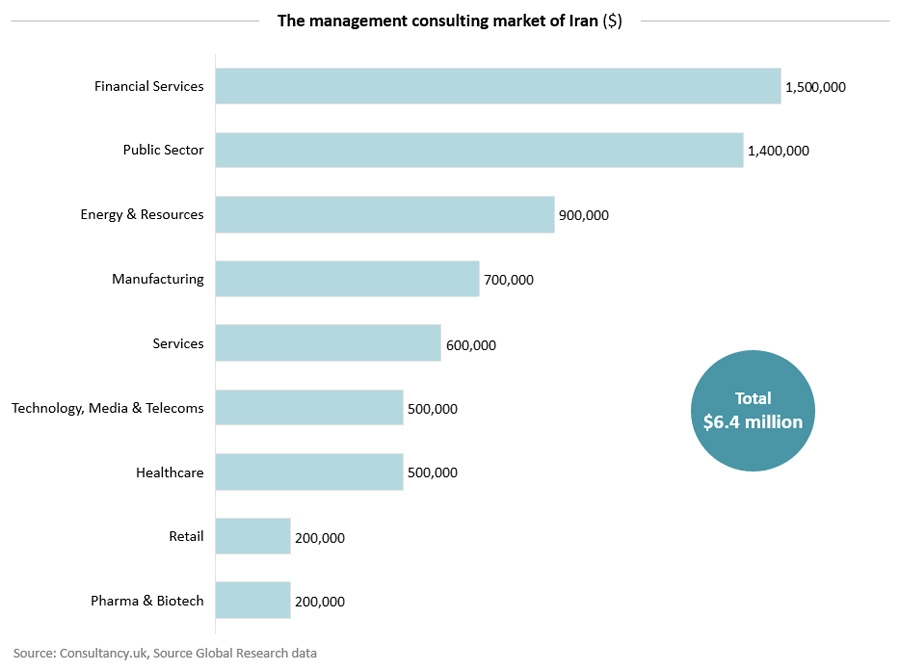 The management consulting market of Iran