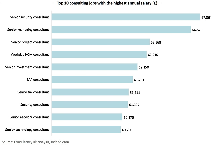 Top 10 consulting jobs with the highest annual salary