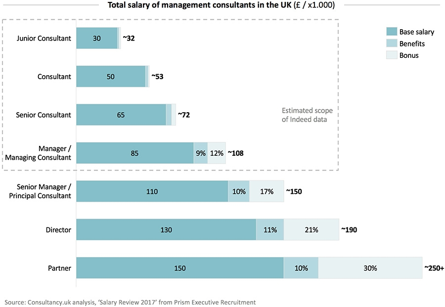 Total salary of management consultants in the UK