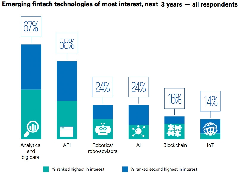 Emerging fintech technologies of most interest, next 3 years