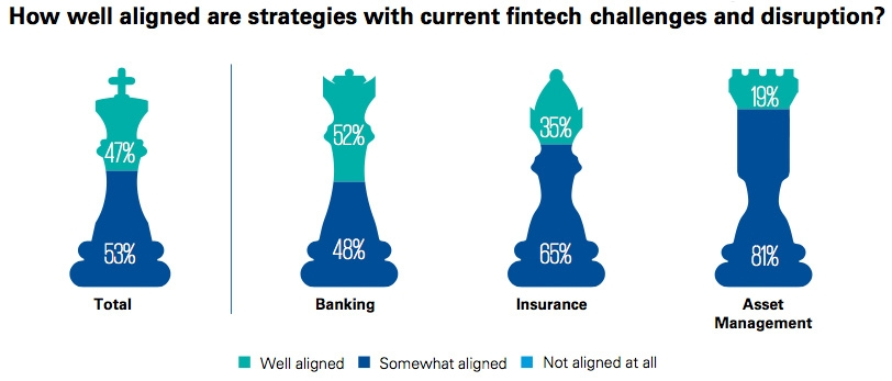 How well aligned are strategies with current fintech challenges and disruption