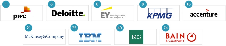 The top consulting firms for UK graduates and students