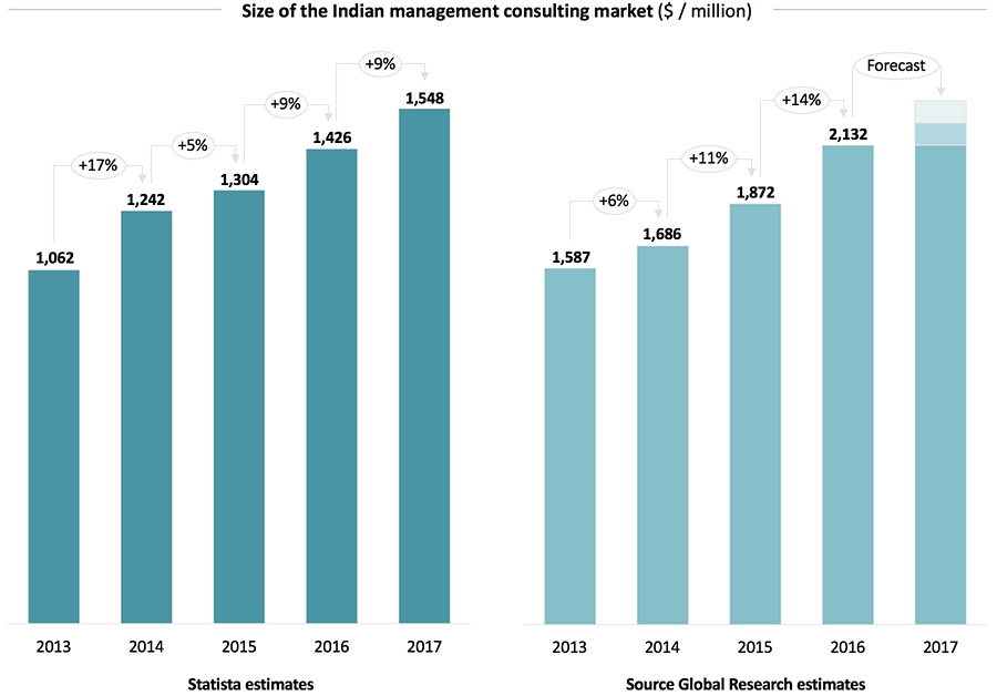 Size of the Indian management consulting market
