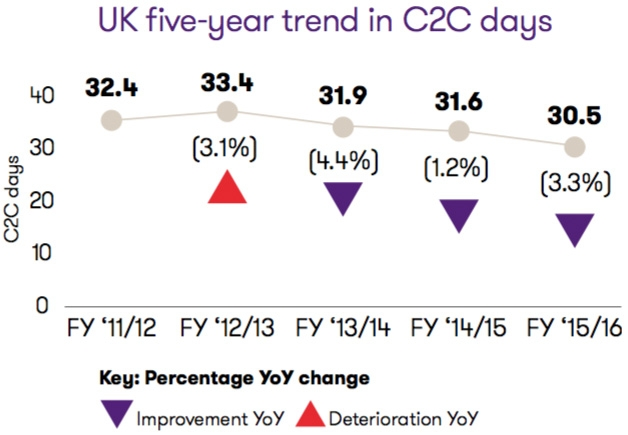 Five-year trend in C2C days