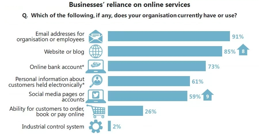 Businesses' reliance on online services