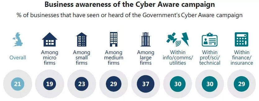 Business awareness of Cyber Aware campaign
