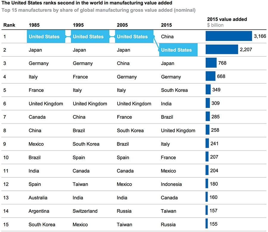 US ranks second in world for manufacturing value added