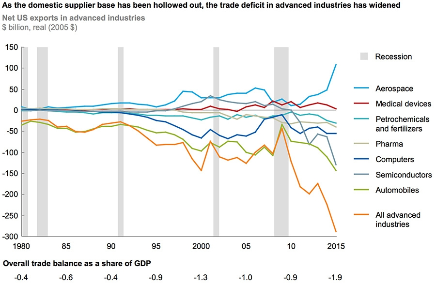 Domestic supply base hollowed out saw trade deficit increase