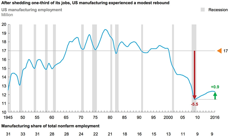 Job declines and modest rebound