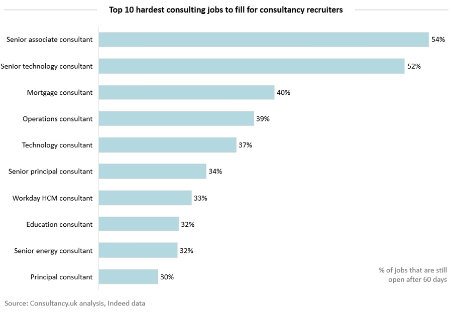 The 10 hardest consulting jobs to fill for consultancy recruiters