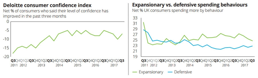 Consumer confidence and spending behaviour