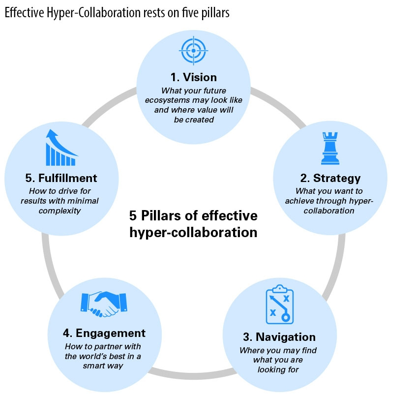 Effective Hyper-Collaboration rests on five pillars