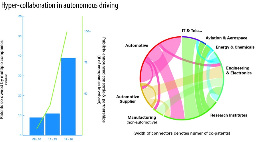 Hyper-collaboration in autonomous driving